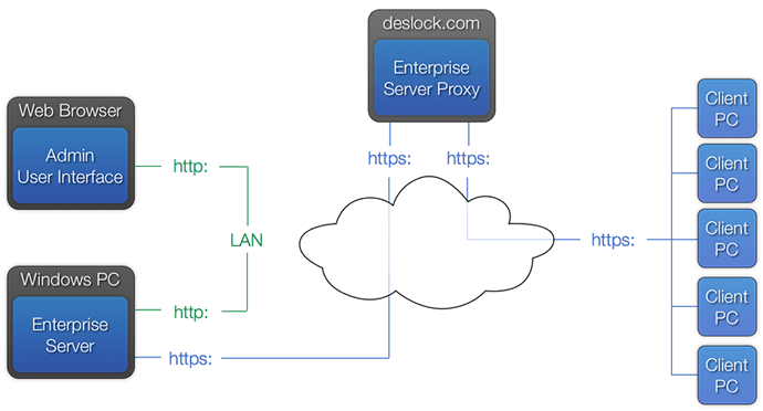 DESlock-Enterprise-Server-Proxy